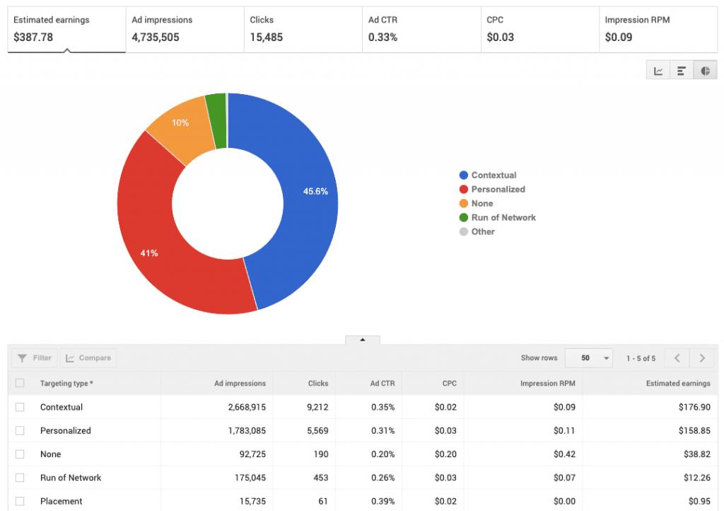 AdSense Targeting Type Rates: Bangladesh