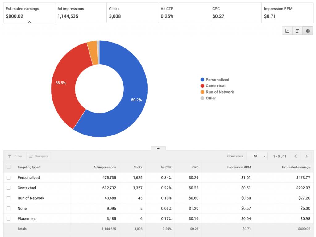 AdSense Targeting Type Rates: Canada