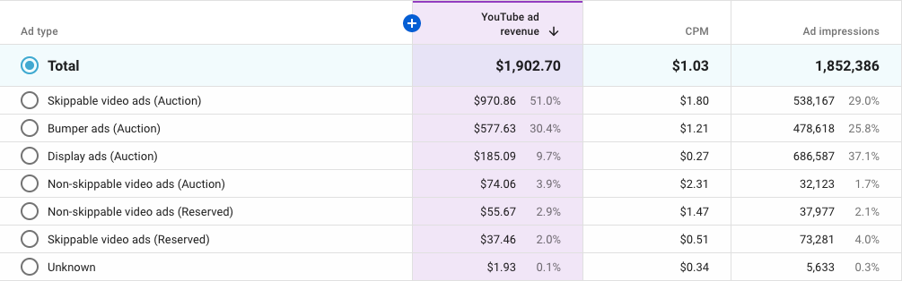 YouTube Rates for Indian Educational Channel