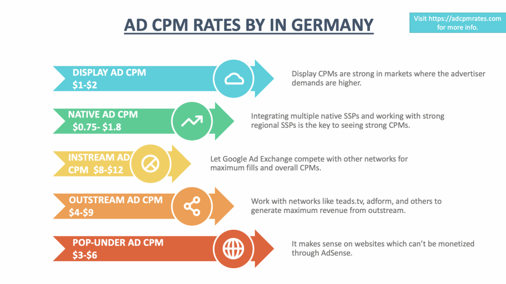 Ad CPM Rates in Germany