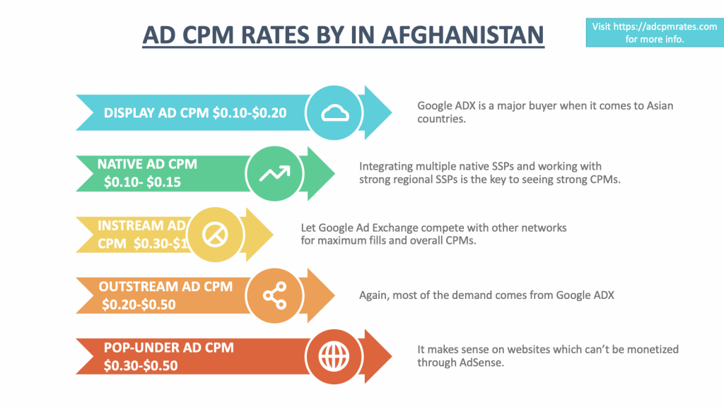 Ad CPM Rates in Afghanistan