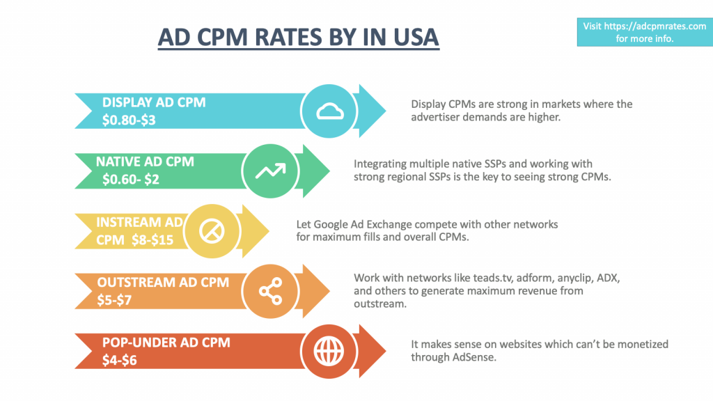Ad CPM Rates in the US