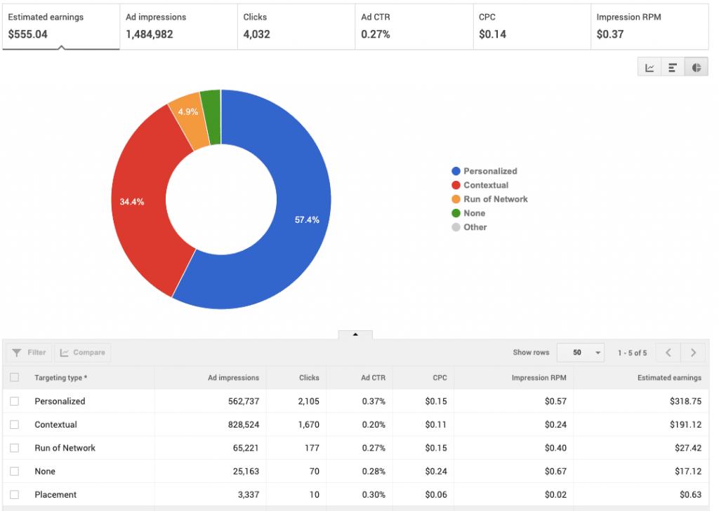 AdSense Targeting Type Rates : UAE